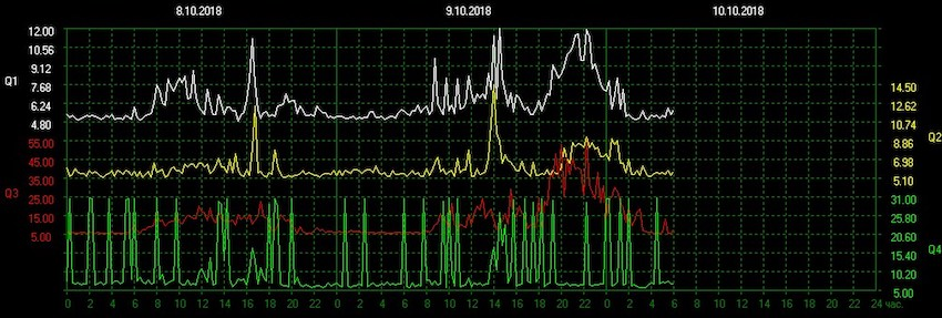 sun, the energies, TESIS, Schumann Resonance Q Values